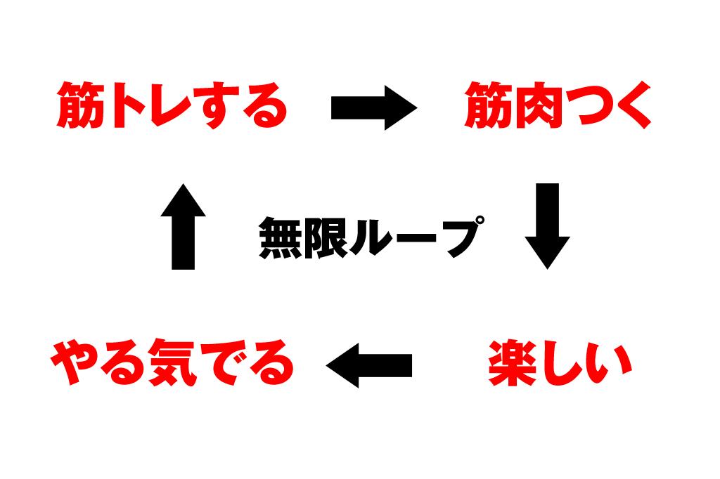 筋トレの無限ループ